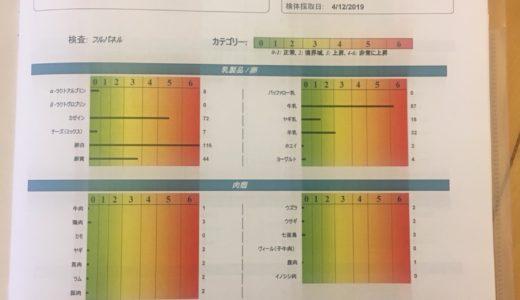 保護中: 遅延性フードアレルギー検査の結果